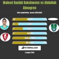 Waleed Rashid Bakshween vs Abdullah Almogren h2h player stats