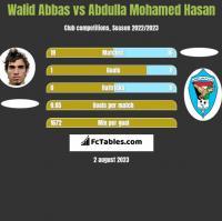 Walid Abbas vs Abdulla Mohamed Hasan h2h player stats
