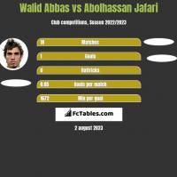 Walid Abbas vs Abolhassan Jafari h2h player stats