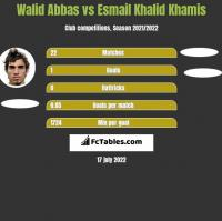 Walid Abbas vs Esmail Khalid Khamis h2h player stats