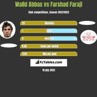 Walid Abbas vs Farshad Faraji h2h player stats