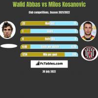 Walid Abbas vs Milos Kosanovic h2h player stats