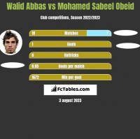 Walid Abbas vs Mohamed Sabeel Obeid h2h player stats