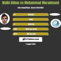 Walid Abbas vs Mohammad Moradmand h2h player stats
