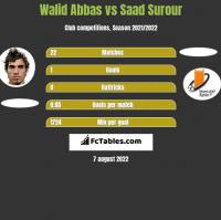 Walid Abbas vs Saad Surour h2h player stats
