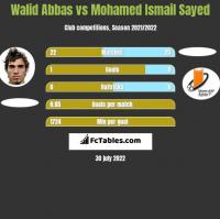 Walid Abbas vs Mohamed Ismail Sayed h2h player stats
