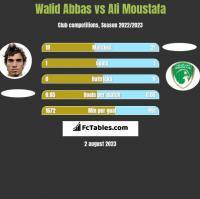 Walid Abbas vs Ali Moustafa h2h player stats
