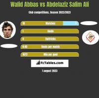 Walid Abbas vs Abdelaziz Salim Ali h2h player stats