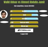 Walid Abbas vs Ahmed Abdulla Jamil h2h player stats
