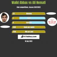 Walid Abbas vs Ali Nemati h2h player stats