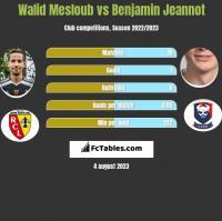 Walid Mesloub vs Benjamin Jeannot h2h player stats