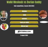 Walid Mesloub vs Dorian Caddy h2h player stats