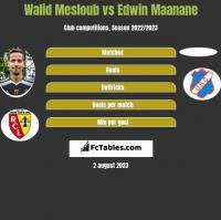Walid Mesloub vs Edwin Maanane h2h player stats