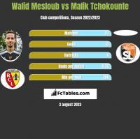 Walid Mesloub vs Malik Tchokounte h2h player stats