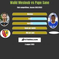 Walid Mesloub vs Pape Sane h2h player stats