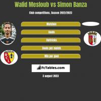 Walid Mesloub vs Simon Banza h2h player stats