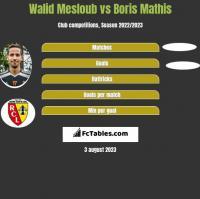 Walid Mesloub vs Boris Mathis h2h player stats