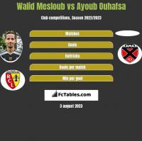 Walid Mesloub vs Ayoub Ouhafsa h2h player stats