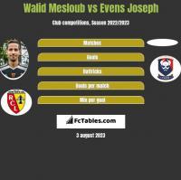 Walid Mesloub vs Evens Joseph h2h player stats
