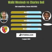Walid Mesloub vs Charles Boli h2h player stats