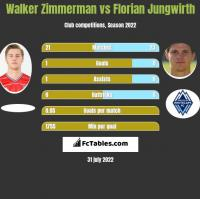 Walker Zimmerman vs Florian Jungwirth h2h player stats