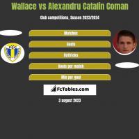 Wallace vs Alexandru Catalin Coman h2h player stats