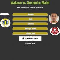 Wallace vs Alexandru Matel h2h player stats