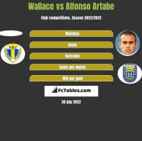 Wallace vs Alfonso Artabe h2h player stats