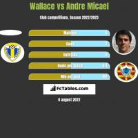 Wallace vs Andre Micael h2h player stats