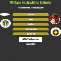 Wallace vs Aristides Soiledis h2h player stats