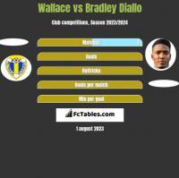 Wallace vs Bradley Diallo h2h player stats