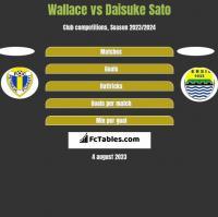 Wallace vs Daisuke Sato h2h player stats
