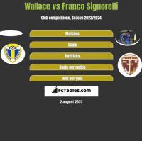 Wallace vs Franco Signorelli h2h player stats