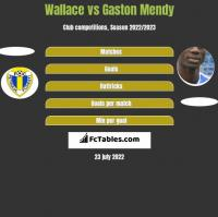 Wallace vs Gaston Mendy h2h player stats