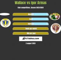 Wallace vs Igor Armas h2h player stats