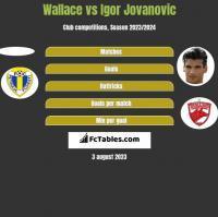 Wallace vs Igor Jovanovic h2h player stats