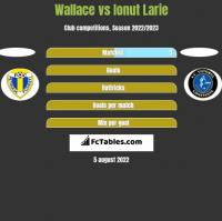 Wallace vs Ionut Larie h2h player stats