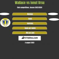 Wallace vs Ionut Ursu h2h player stats