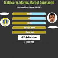 Wallace vs Marius Marcel Constantin h2h player stats