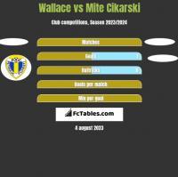 Wallace vs Mite Cikarski h2h player stats