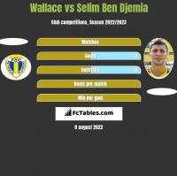 Wallace vs Selim Ben Djemia h2h player stats