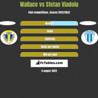 Wallace vs Stefan Vladoiu h2h player stats