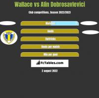 Wallace vs Alin Dobrosavlevici h2h player stats