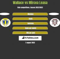 Wallace vs Mircea Leasa h2h player stats