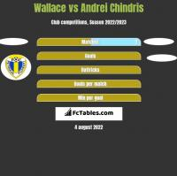 Wallace vs Andrei Chindris h2h player stats