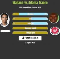 Wallace vs Adama Traore h2h player stats