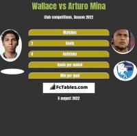Wallace vs Arturo Mina h2h player stats