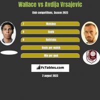 Wallace vs Avdija Vrsajevic h2h player stats