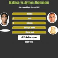 Wallace vs Aymen Abdennour h2h player stats