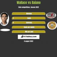 Wallace vs Baiano h2h player stats